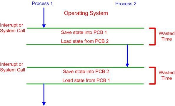 CPU Scheduling in Operating System - TheLinuxOS