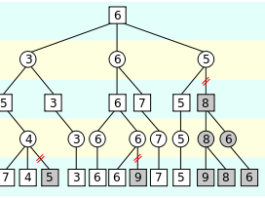 Alpha Beta Pruning Artificial Intelligence